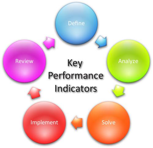 KPI-cycle