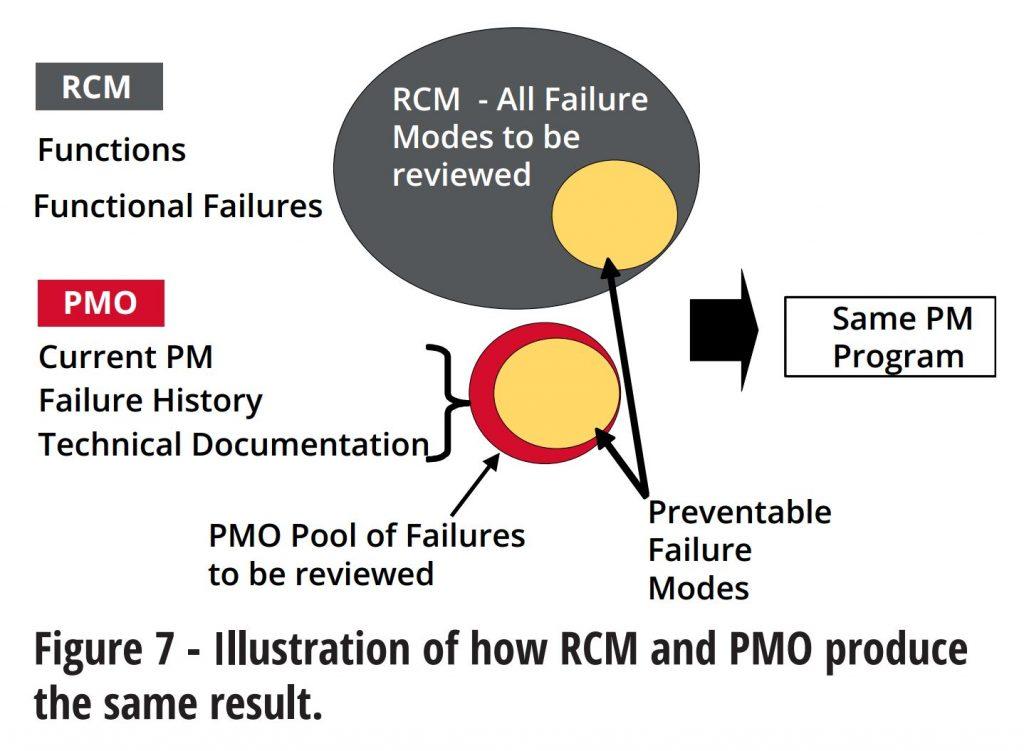 rcm-pmo
