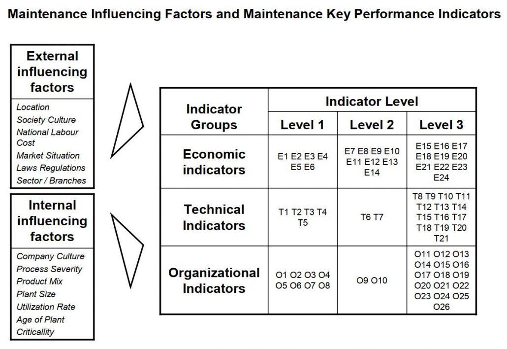 جدول طبقه بندی شاخص های کلیدی عملکرد مدیریت نگهداری و تعمیرات