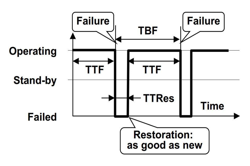 جایگاه شاخص های قابلیت اطمینان تجهیزات MTBF , MTTR , MTTF