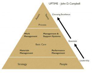 مدل تعالی UPTIME John Campbell در دارایی های فیزیکی وزارت نفت