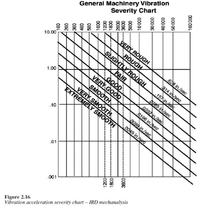استانداردهای ارتعاش سنجی۵